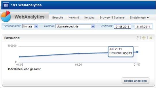 Blog-Statistik für Juli 2011