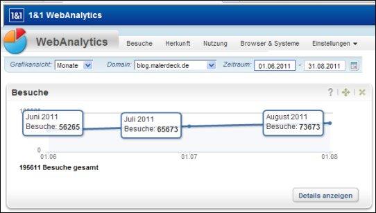 Blog-Statistik für August 2011 - alter Blog