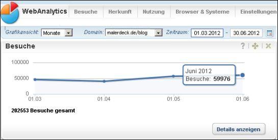 Neues Allzeithoch im Juni 2012 – neuer Blog