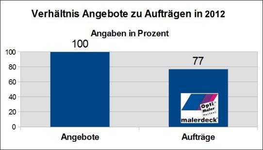 Auftragsquote 2012