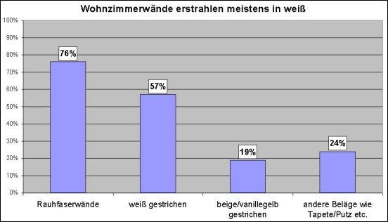 Der deutschen Wohnzimmerwände sind Rauhfaser weiß oder leicht getönt