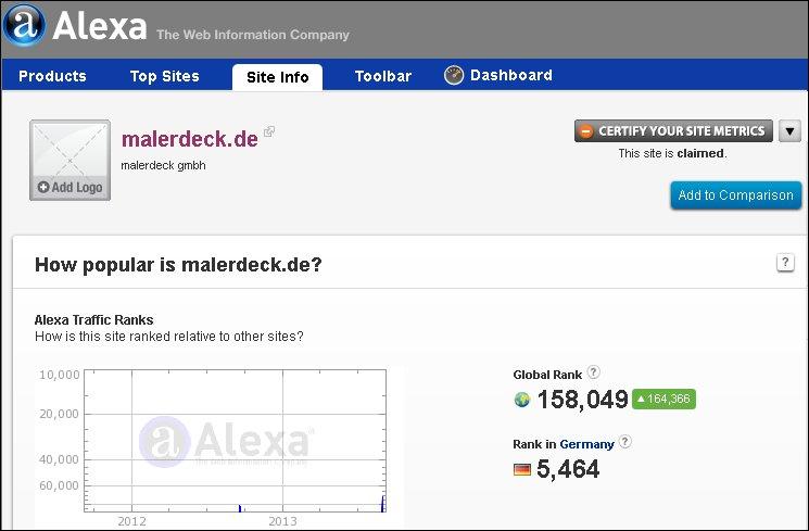 Alexa-Ranking malerdeck
