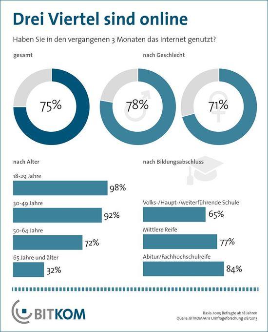 Drei Viertel aller Deutschen nutzen das Internet